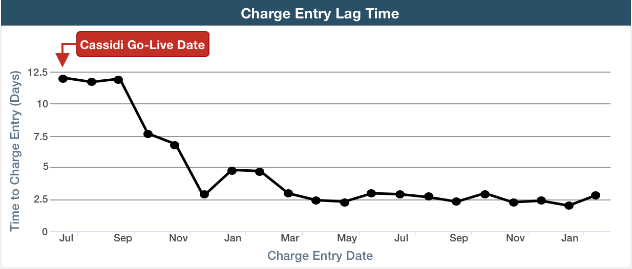 Charge Lag Time Report