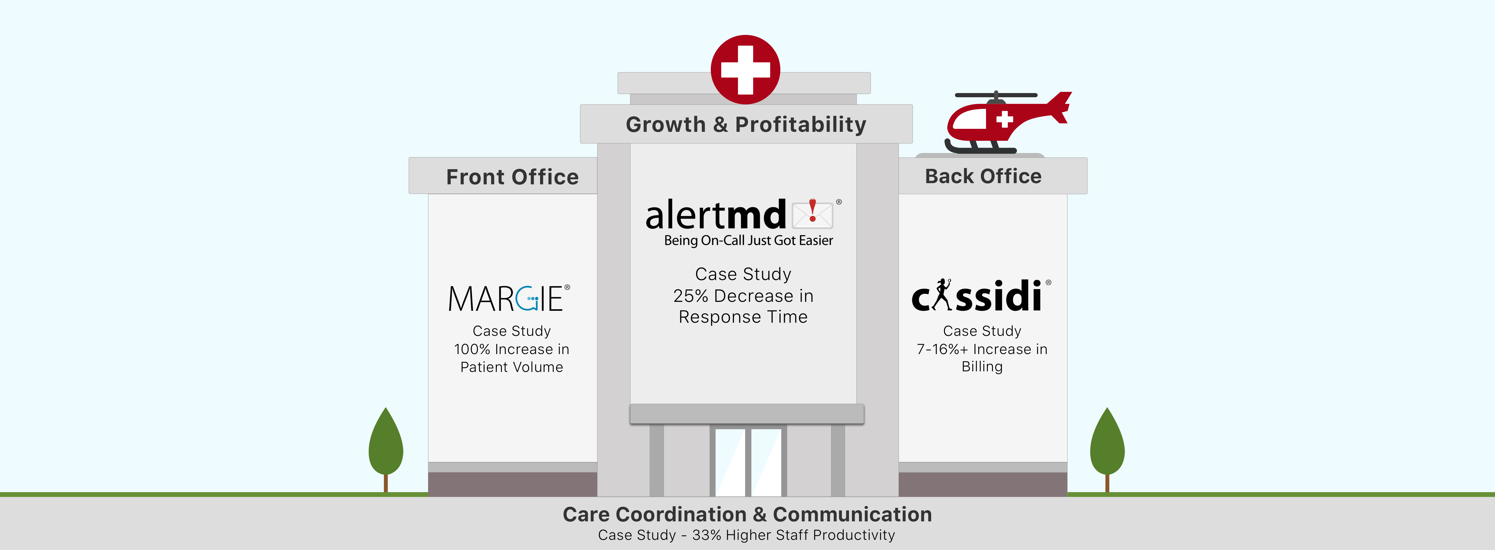AlertMD Solutions